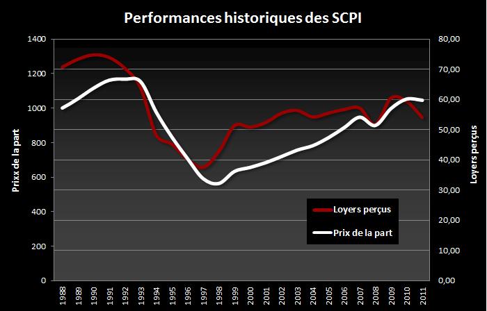 http://objectifrente.com/wp-content/uploads/2012/06/images_Performances%20historiques%20des%20SCPI.png
