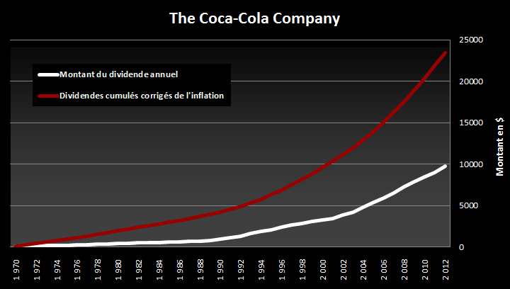 Evolution des dividendes de The Coca-Cola Company
